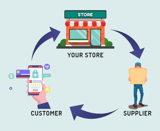 simplified dropshipping