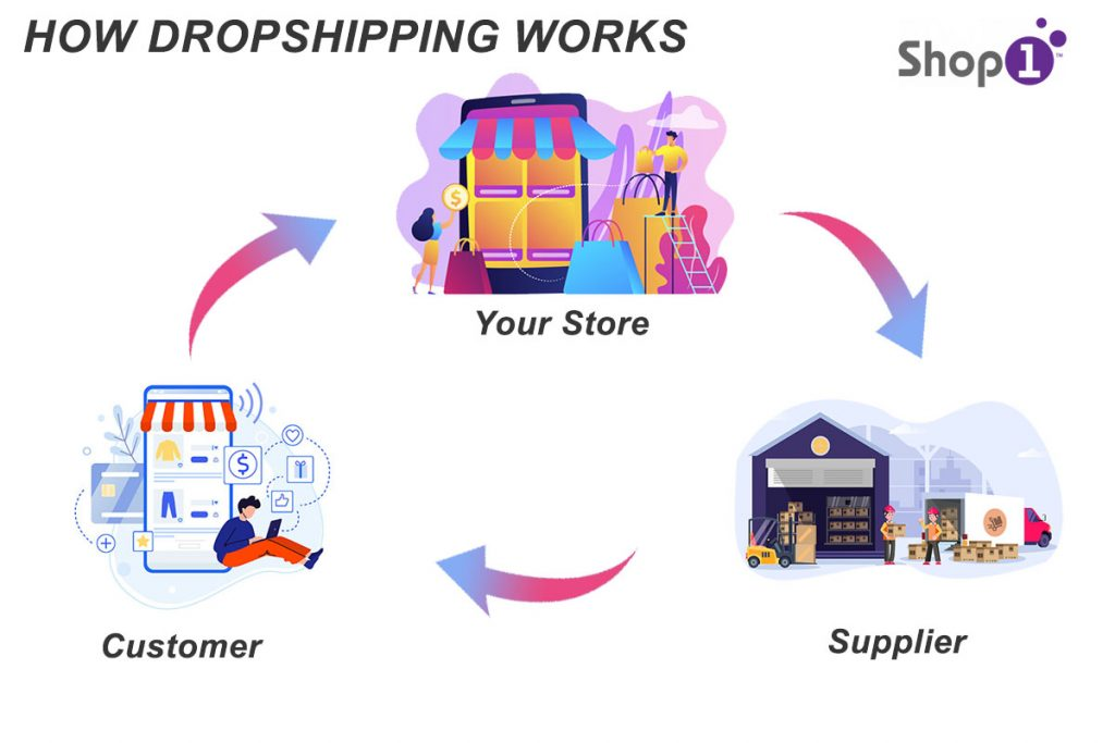 How Shop1 Dropshipping Works